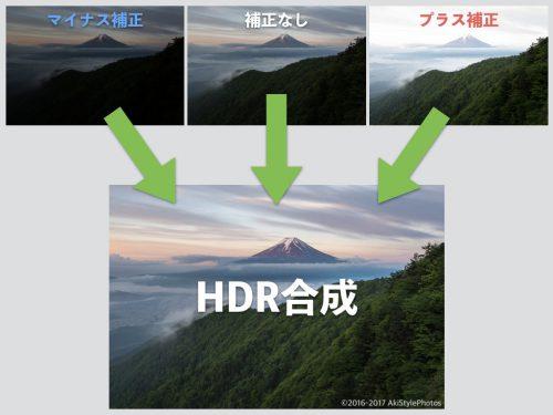 HDR合成