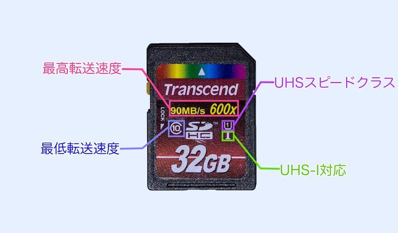 SDカードの表記の見方