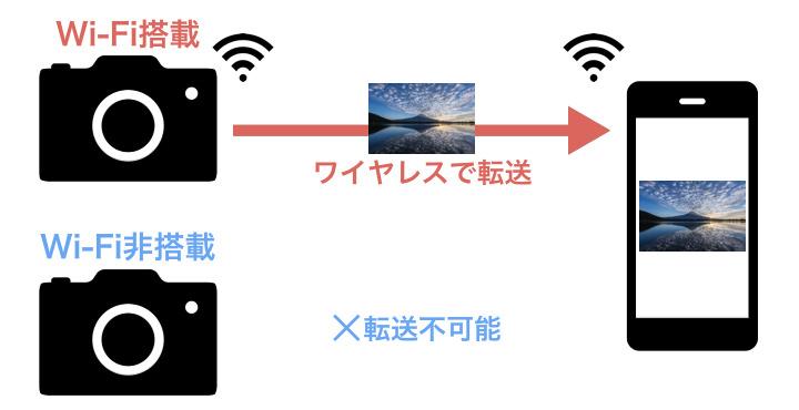 Wi-Fi搭載のSDカード!Wi-Fi非搭載のカメラから写真を転送する方法