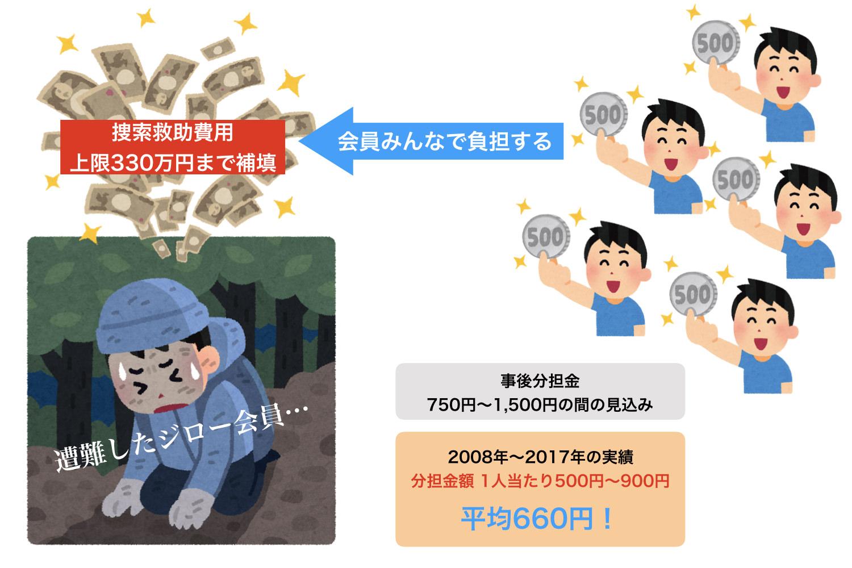 日本山岳救助機構ジロー